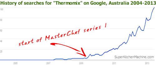 graph of Thermomix search on Google Australia