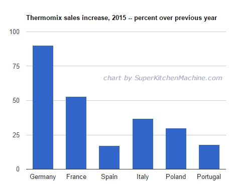 Thermomix sales chart